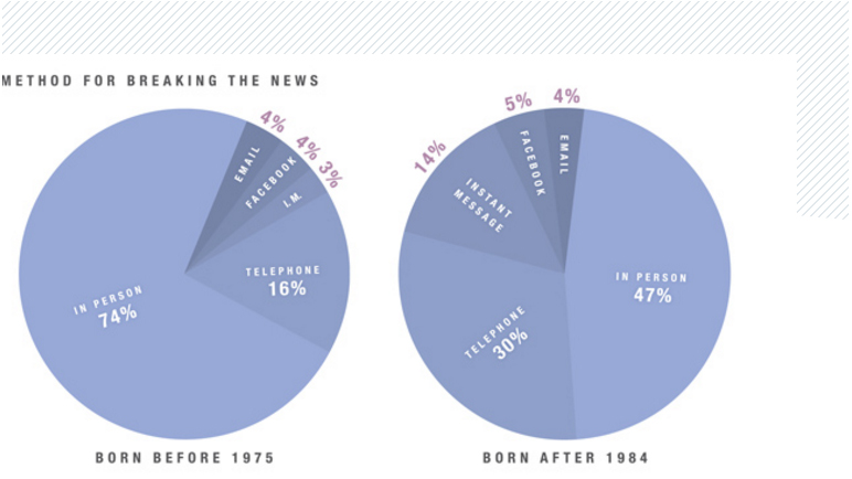 infographic-liefde