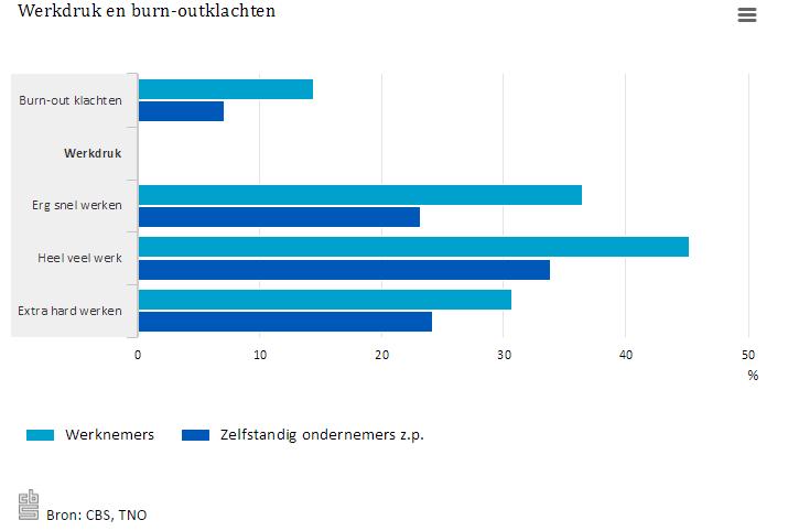 Burn-out - staafdiagram zzp versus werknemer
